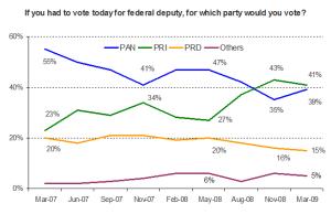 poll-032309a