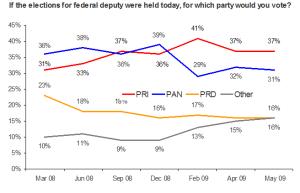 Reforma poll 05.29.09