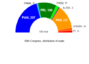 Congress current composition