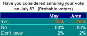 Mex Poll 06.17.09.b