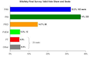 Mitofsky Congressional poll