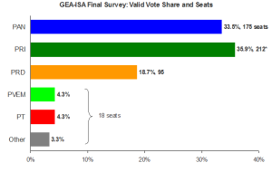 GEA-ISA congressional poll