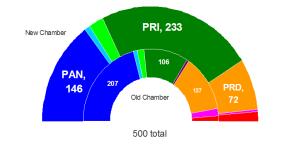 Chamber of Deputies Seats