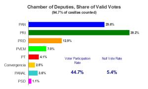 Chamber of Deputies Vote