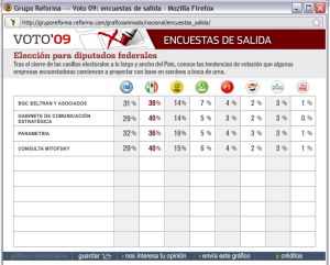 Exit Polls 2009 Chamber of Deputies