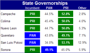 Governors' Races