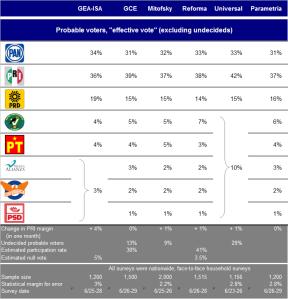 Final pre election polls