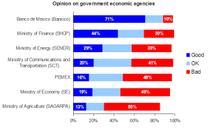 Opinion of government economic agencies