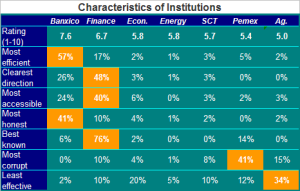 Characteristics of institutions