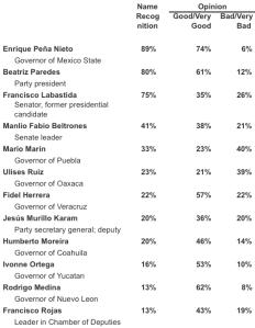 Mex Poll 10.13.09
