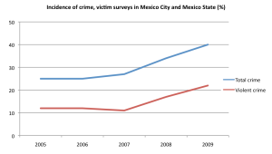 Crime rates in Mexico City and Mexico State