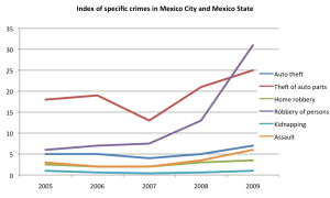 Incidence of specific crimes