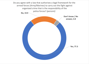 Milenio poll 1